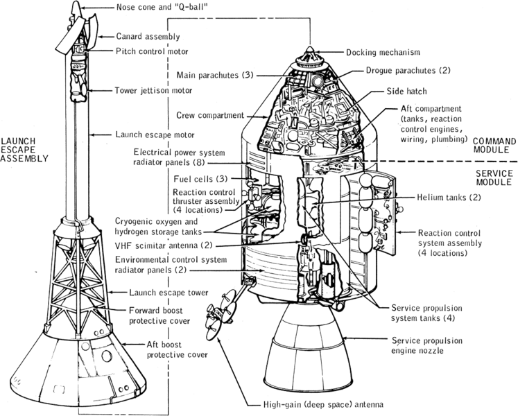 A Brief History Of Spaceflight, Part One. | The Scientific ...