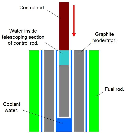 Nuclear control rod diagram wiring diagram z4 nuclear reactor core nuclear control rod diagram wiring diagram nuclear reactor diagram nuclear control rod diagram